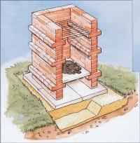 Строим мангал на даче из кирпича самостоятельно.
