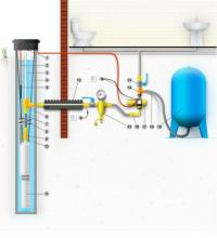 Схема автономного водоснабжения дома насосом из скважины