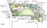 Озеленение и благоустройство территории участка несколько простых правил