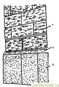 Подпорные стенки и террасы